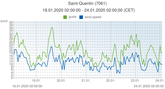 Saint-Quentin, France (7061): wind speed & gusts: 18.01.2020 02:00:00 - 24.01.2020 02:00:00 (CET)